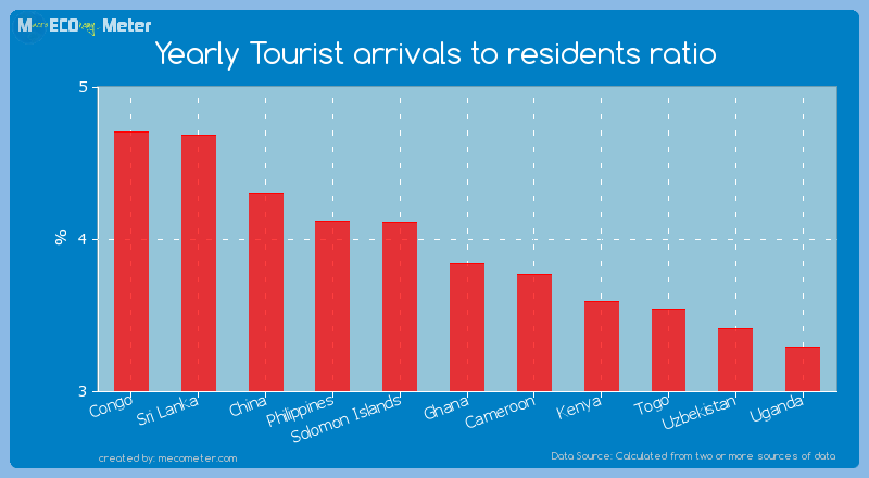 Yearly Tourist arrivals to residents ratio of Ghana