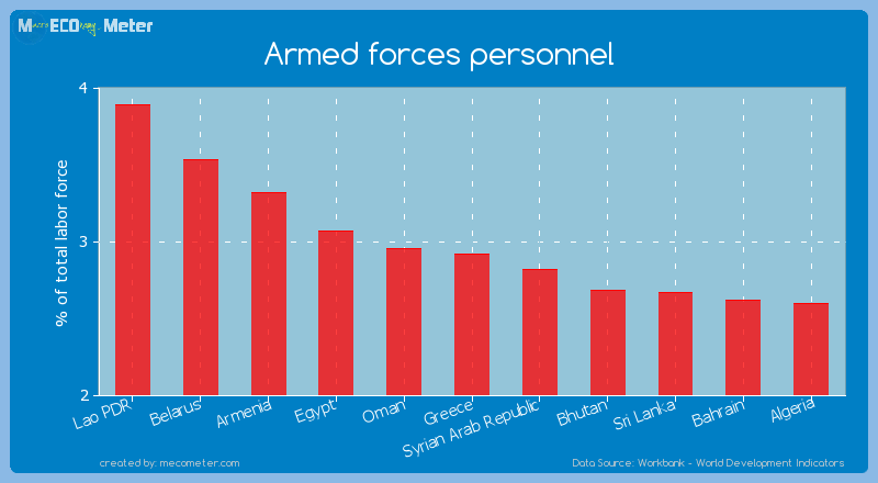 Armed forces personnel of Greece