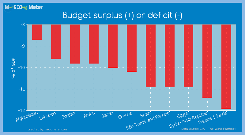 Budget surplus (+) or deficit (-) of Greece