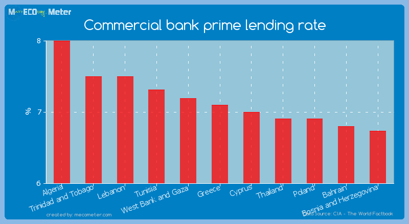 Commercial bank prime lending rate of Greece