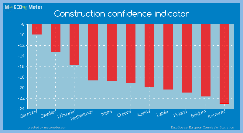 Construction confidence indicator of Greece