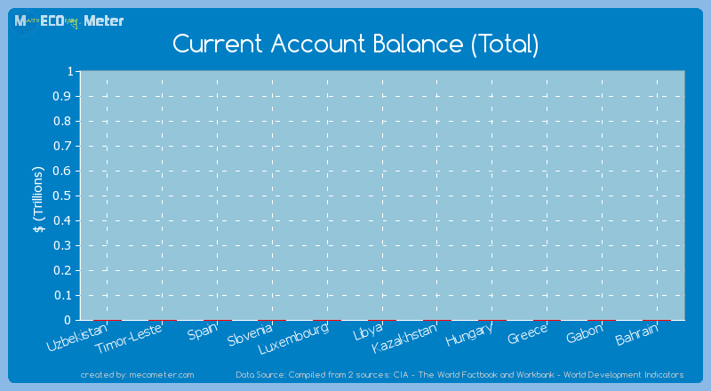 Current Account Balance (Total) of Greece