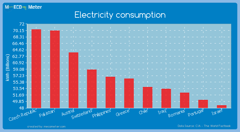 Electricity consumption of Greece