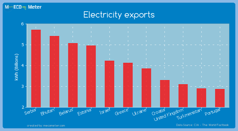 Electricity exports of Greece