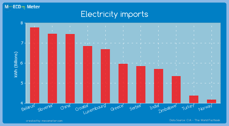 Electricity imports of Greece