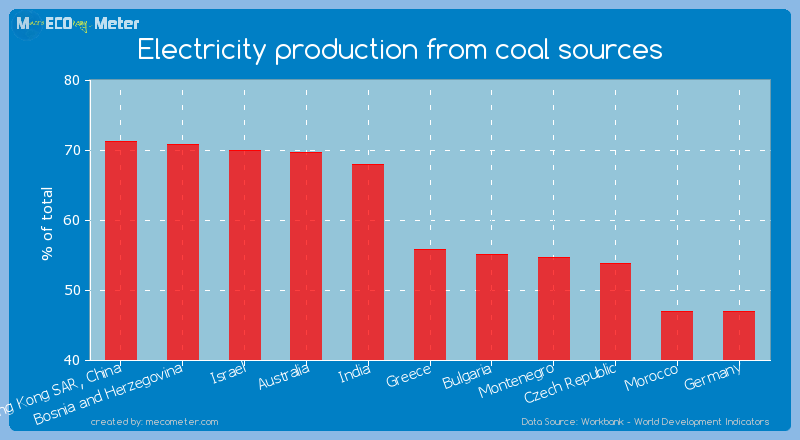 Electricity production from coal sources of Greece