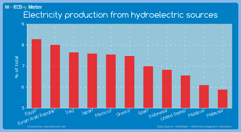 Electricity production from hydroelectric sources of Greece