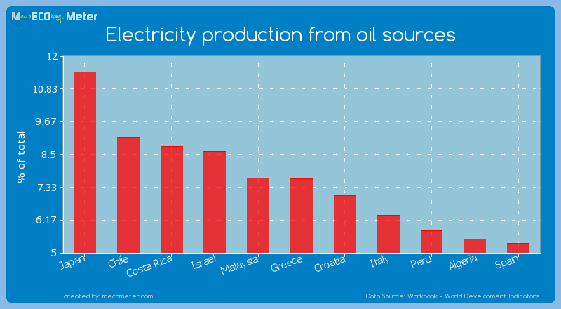 Electricity production from oil sources of Greece