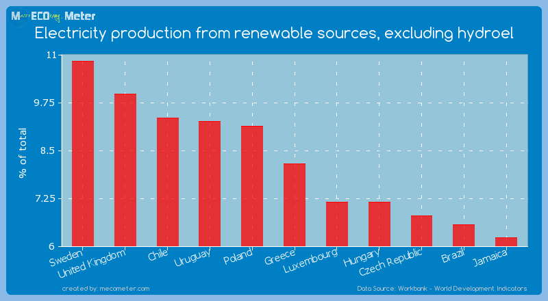 Electricity production from renewable sources, excluding hydroel of Greece