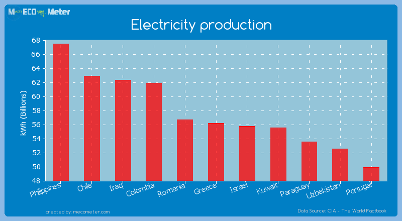 Electricity production of Greece