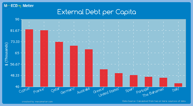 External Debt per Capita of Greece
