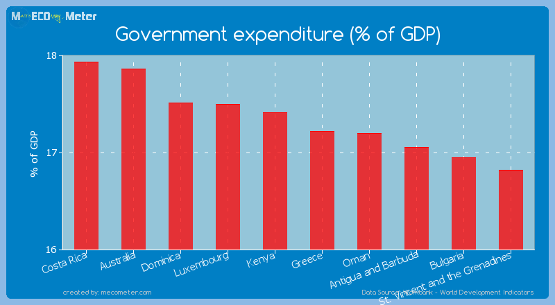 Government expenditure (% of GDP) of Greece