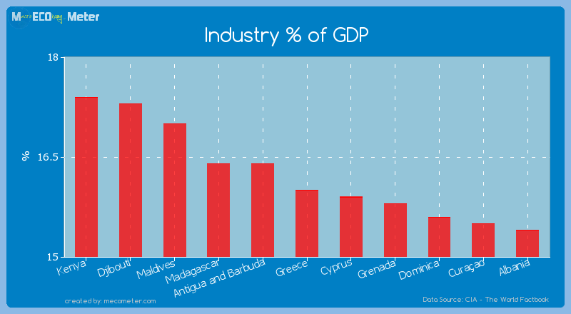 Industry % of GDP of Greece