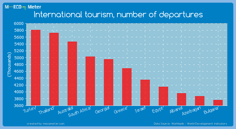 International tourism, number of departures of Greece