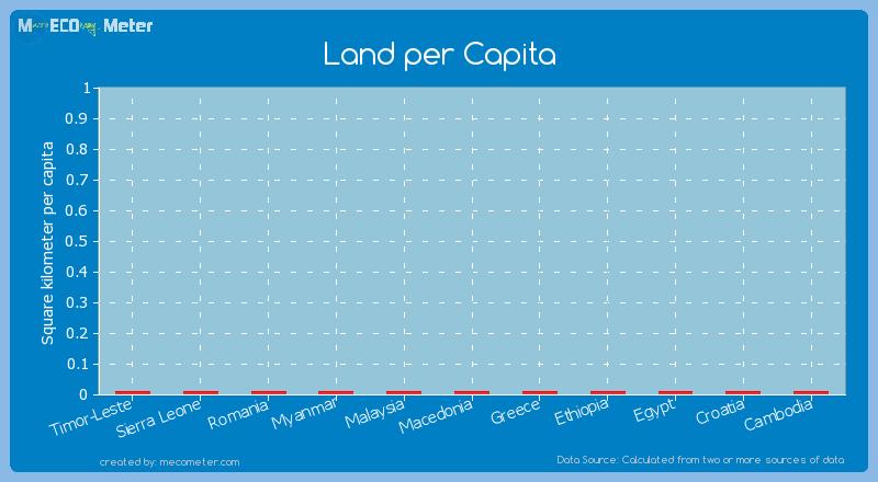 Land per Capita of Greece