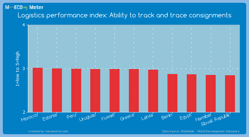 Logistics performance index: Ability to track and trace consignments of Greece