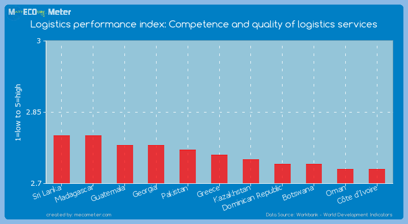 Logistics performance index: Competence and quality of logistics services of Greece