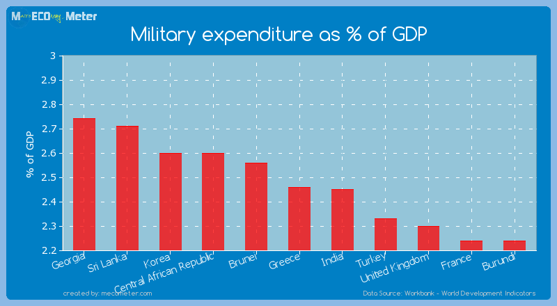 Military expenditure as % of GDP of Greece