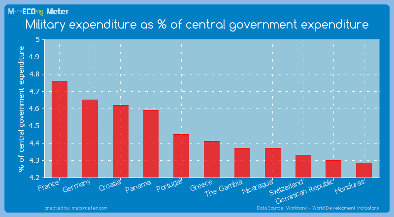Military expenditure as % of central government expenditure of Greece