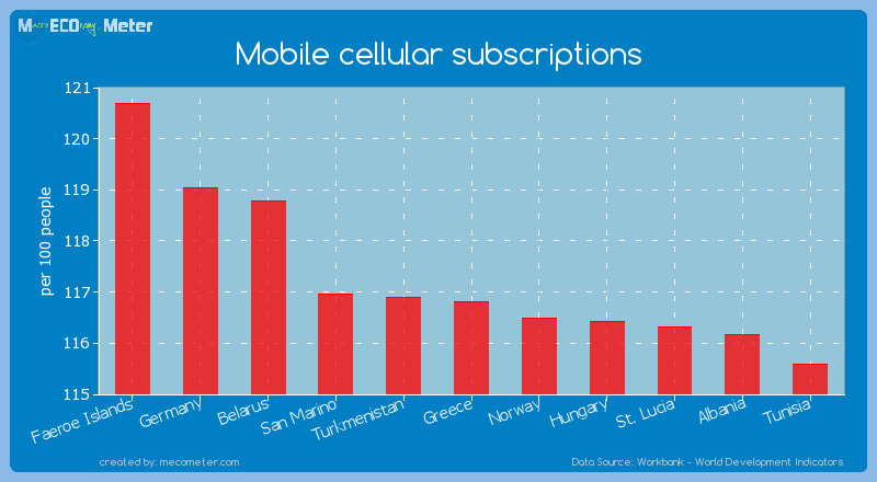 Mobile cellular subscriptions of Greece