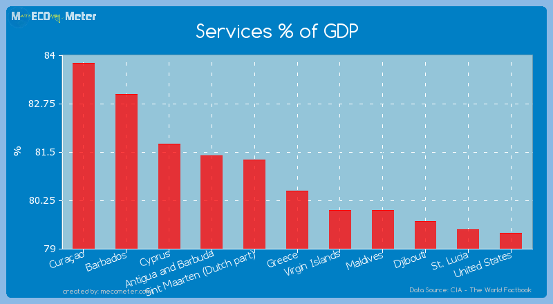 Services % of GDP of Greece