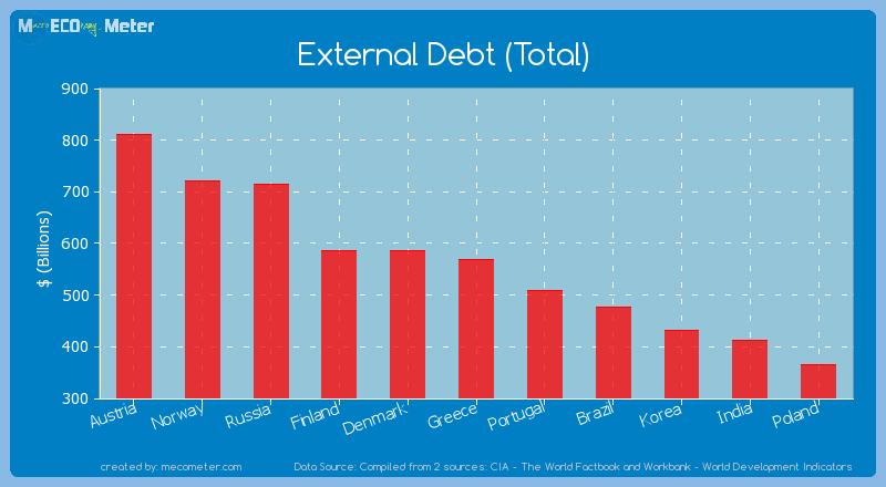 External Debt (Total) of Greece