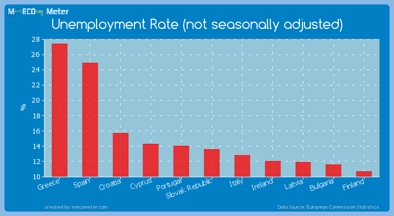 Unemployment Rate (not seasonally adjusted) of Greece