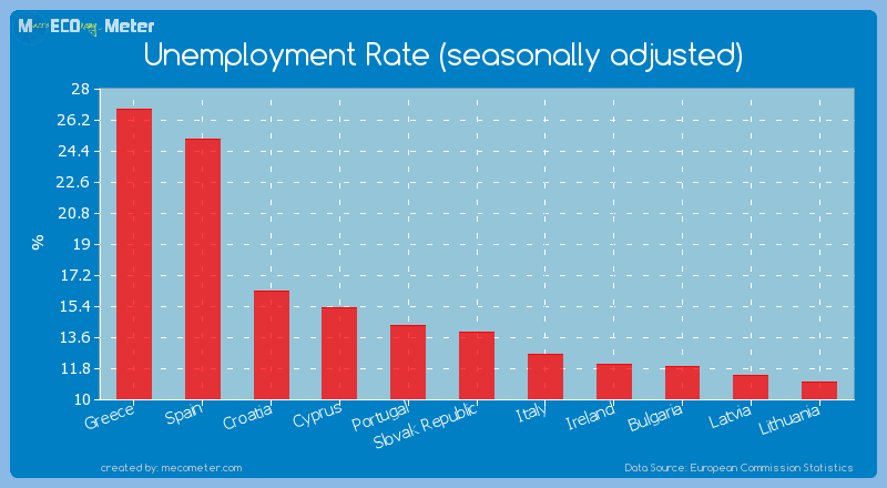 Unemployment Rate (seasonally adjusted) of Greece