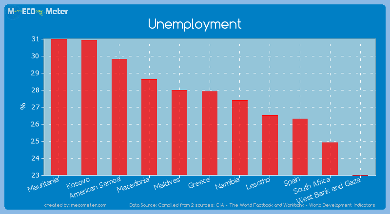 Unemployment of Greece