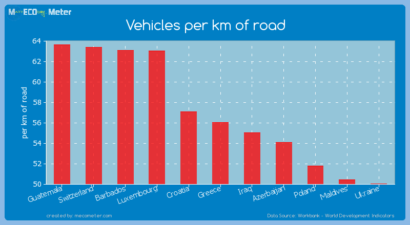 Vehicles per km of road of Greece