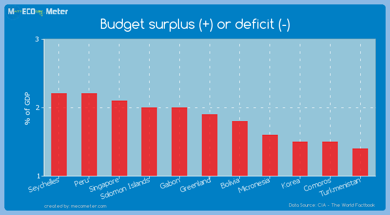 Budget surplus (+) or deficit (-) of Greenland