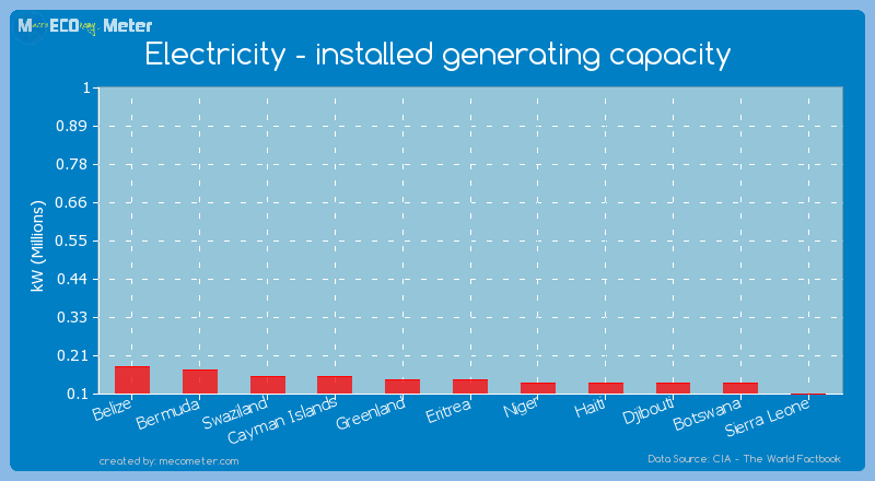 Electricity - installed generating capacity of Greenland