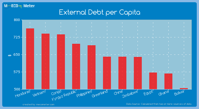 External Debt per Capita of Greenland