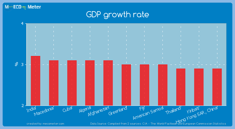 GDP growth rate of Greenland