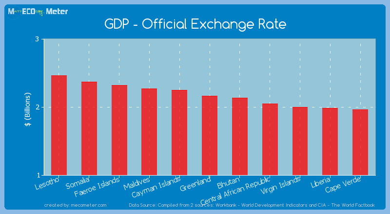 GDP - Official Exchange Rate of Greenland