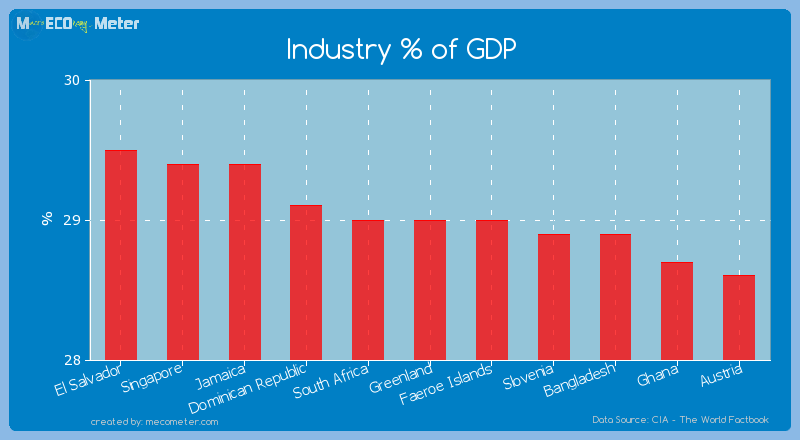 Industry % of GDP of Greenland