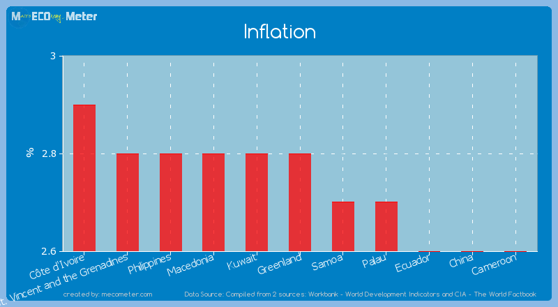 Inflation of Greenland