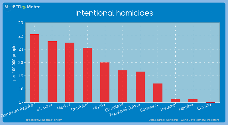 Intentional homicides of Greenland