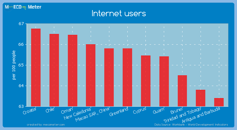 Internet users of Greenland