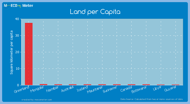Land per Capita of Greenland