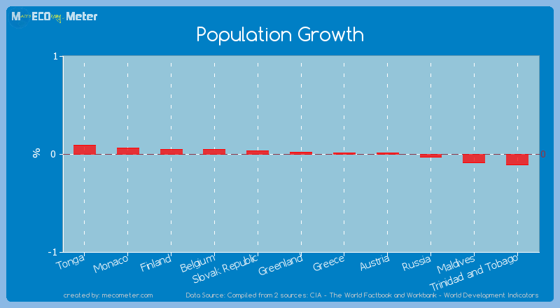Population Growth of Greenland
