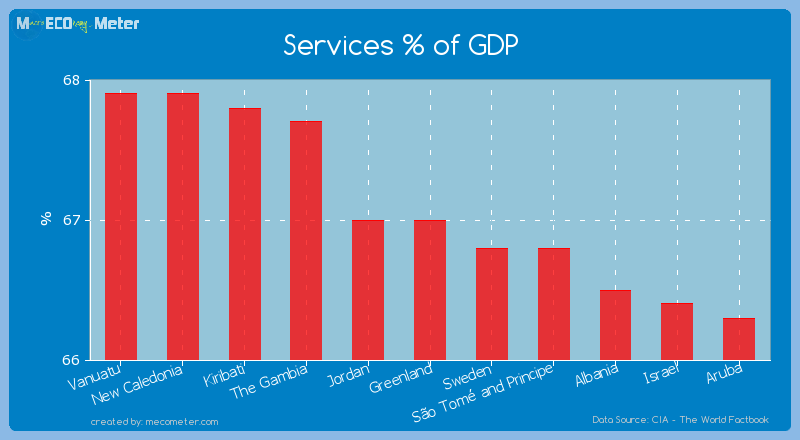 Services % of GDP of Greenland