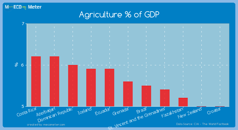 Agriculture % of GDP of Grenada