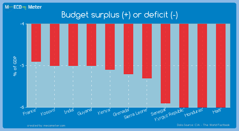 Budget surplus (+) or deficit (-) of Grenada