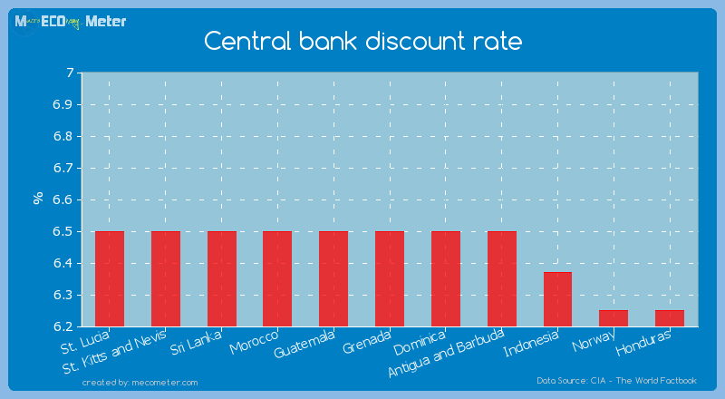 Central bank discount rate of Grenada