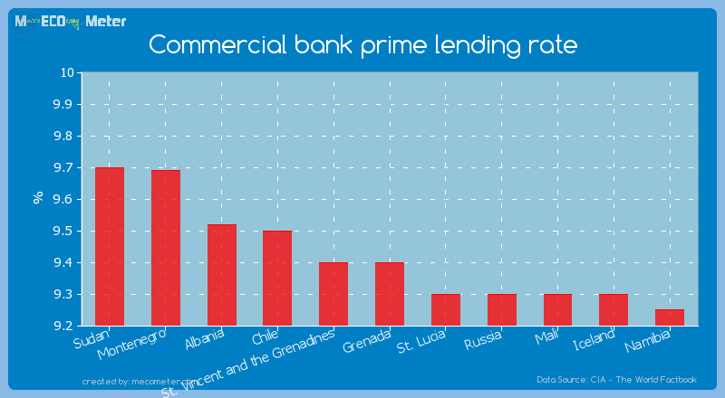 Commercial bank prime lending rate of Grenada