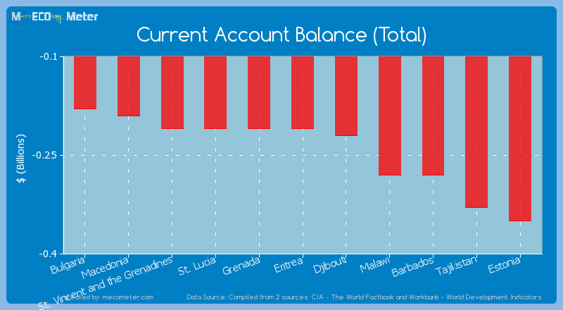Current Account Balance (Total) of Grenada