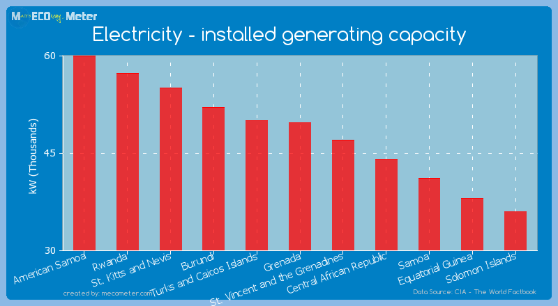 Electricity - installed generating capacity of Grenada