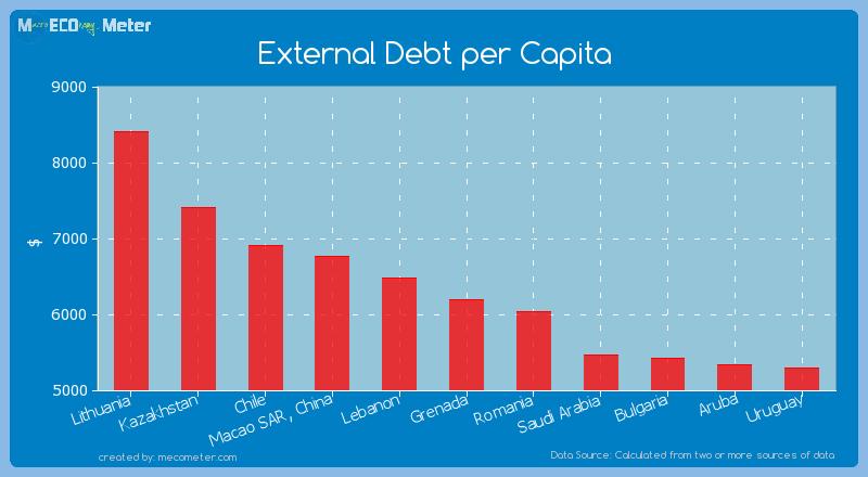 External Debt per Capita of Grenada