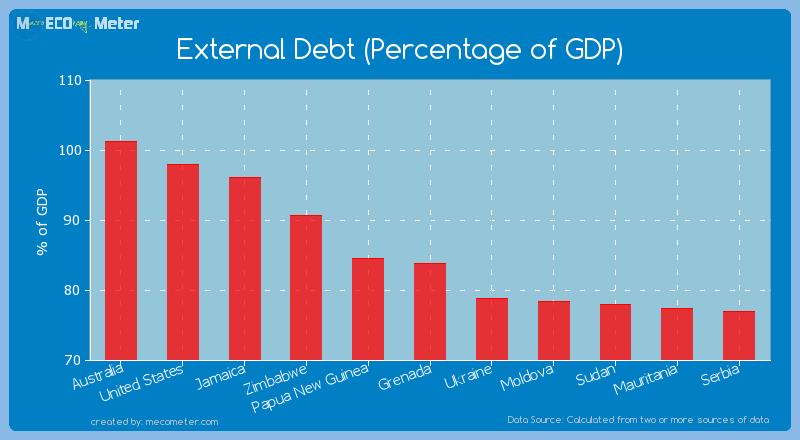 External Debt (Percentage of GDP) of Grenada